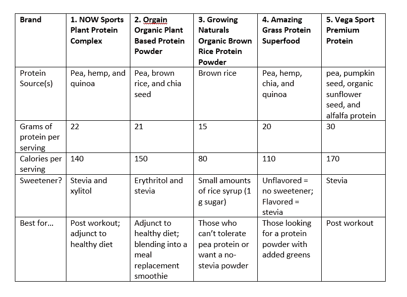 Comparison Chart of protein powders